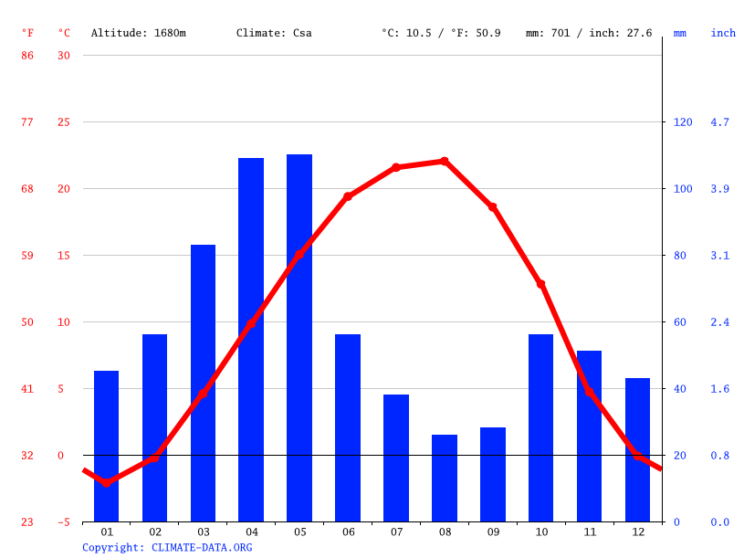 Climate graph // Weather by Month, Sarab