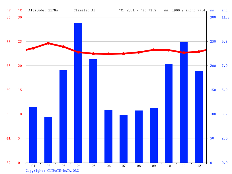 Climate graph // Weather by Month, Kisumu