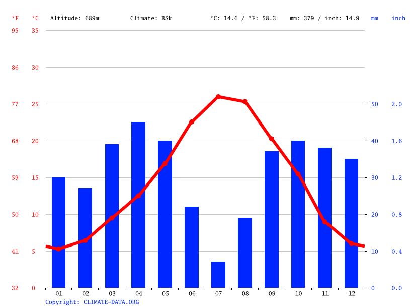 Climate graph // Weather by Month, Albacete