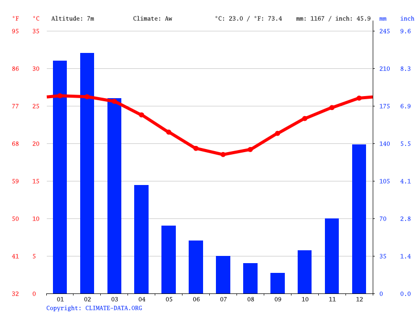 Climate graph // Weather by Month, Mackay