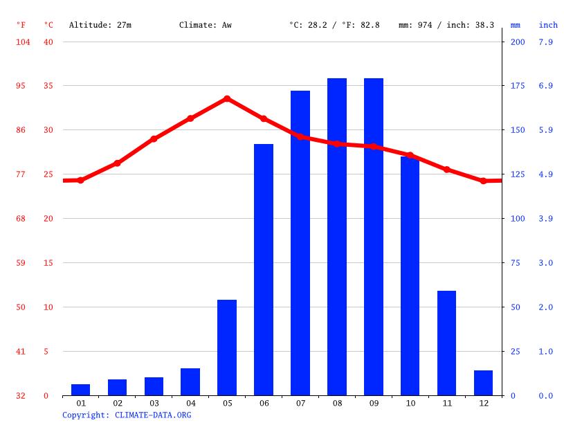 Climate graph, Vijayawada
