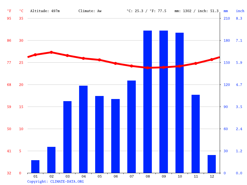 Climate graph // Weather by Month, Mbaïki