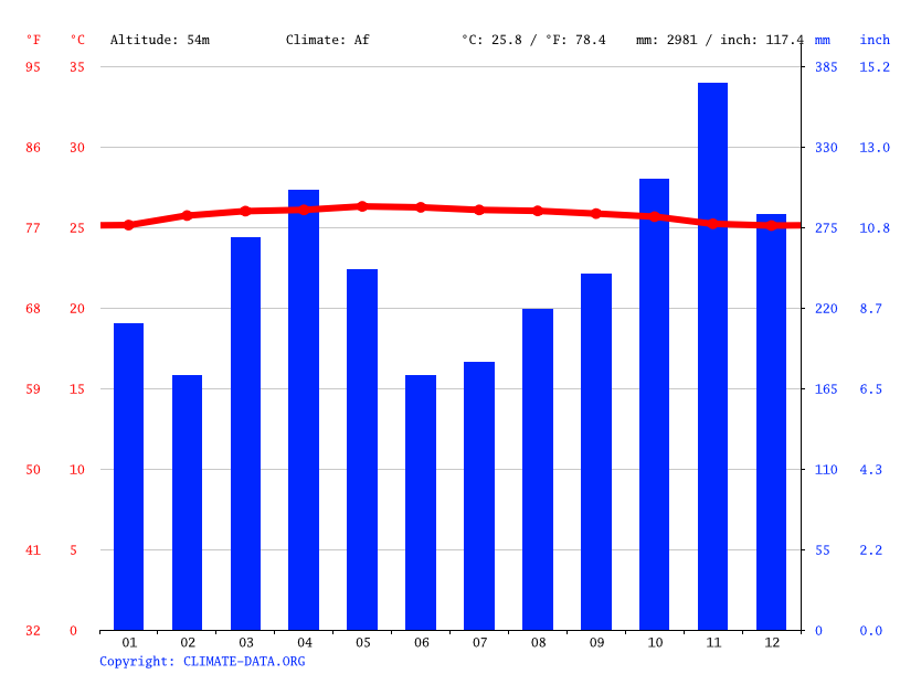 Climate graph // Weather by Month, Kuala Lumpur