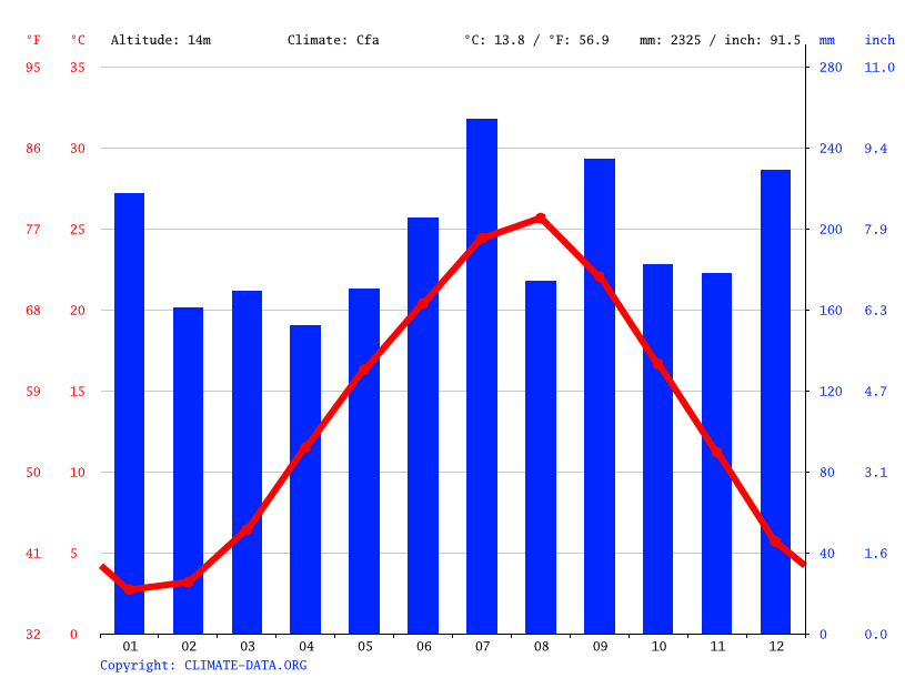 Climate graph // Weather by Month, Sabae