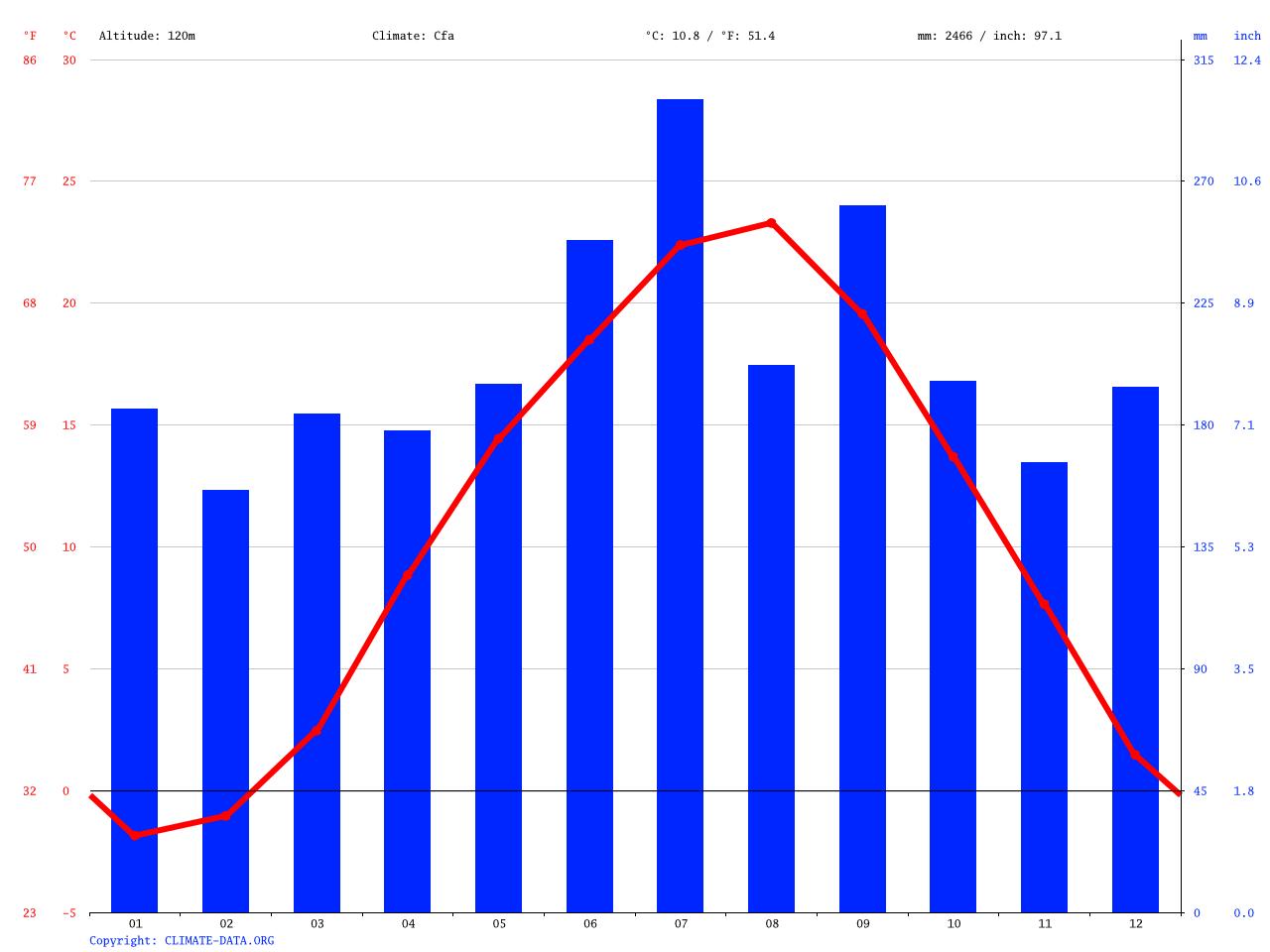 気候:勝山市-気候グラフ、気温グラフ、雨温図 - Climate-Data.org