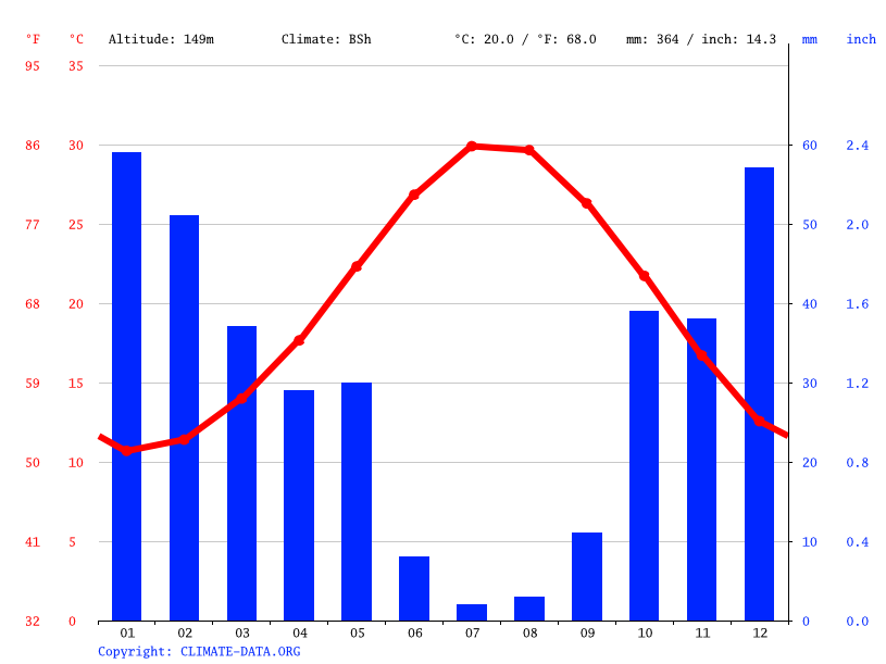 Climate graph // Weather by Month, Nicosia