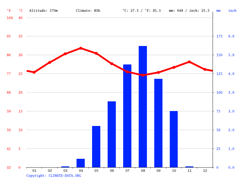 Climate graph // Weather by Month, Abu Jibeha