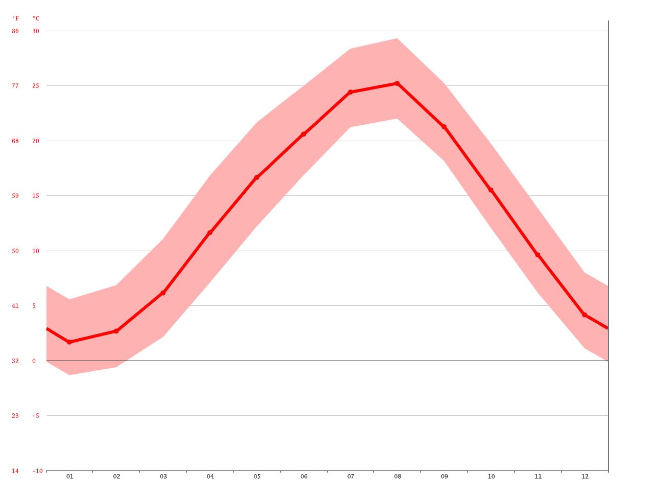 気候:真庭市-気候グラフ、気温グラフ、雨温図 - Climate-Data.org