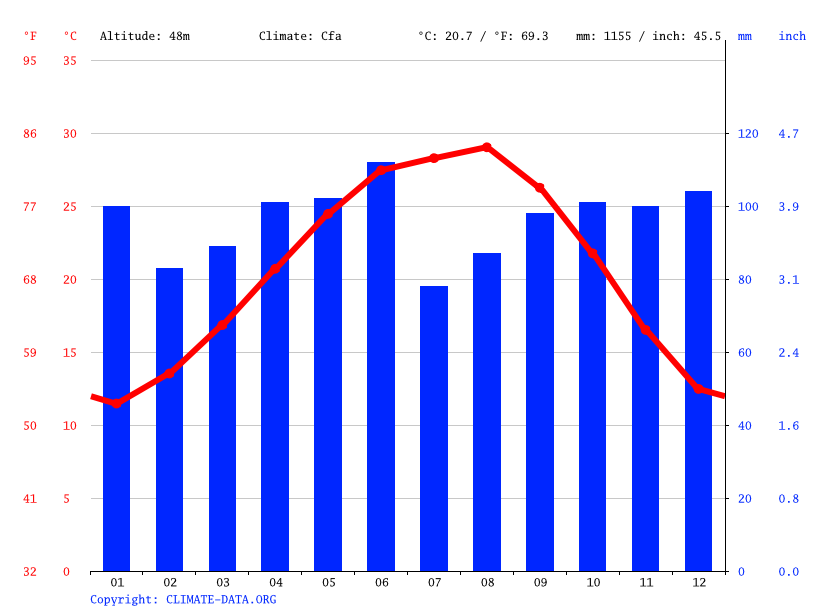 Cypress Climate Average Temperature Weather By Month