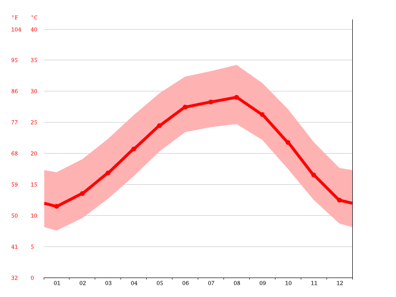Temperature graph, Cypress