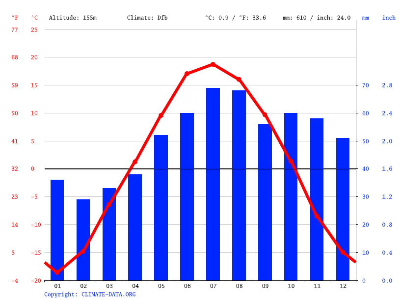 Climate graph // Weather by Month, Svetly