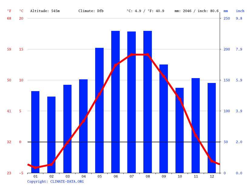 Climate graph // Weather by Month, Schwyz