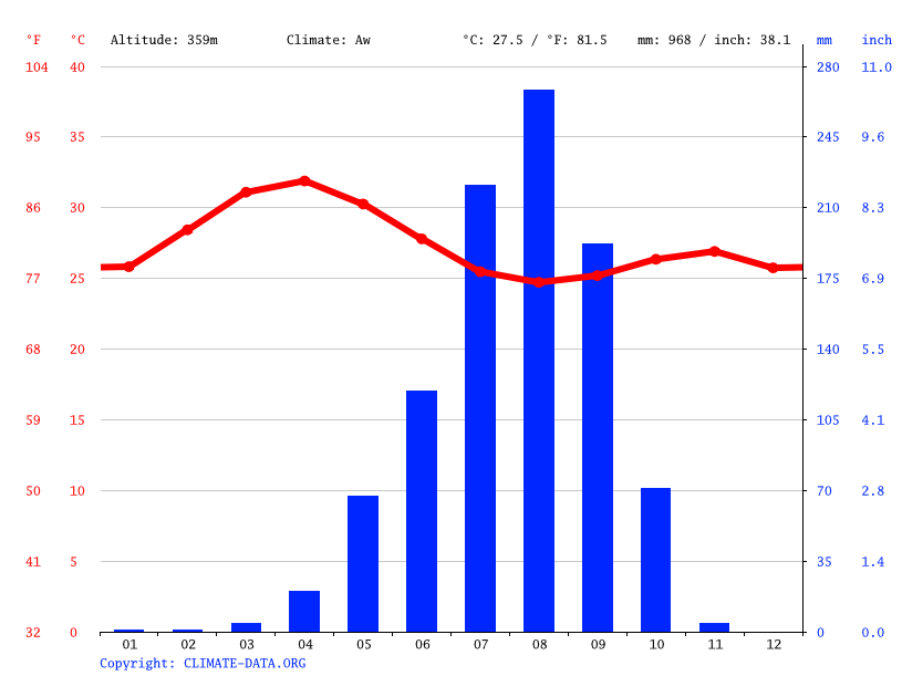 Climate graph // Weather by Month, Bougouni