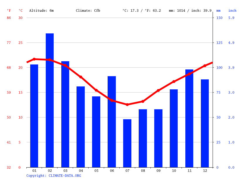 Climate graph // Weather by Month, Shellharbour