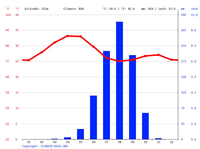 Climate graph // Weather by Month, Kita
