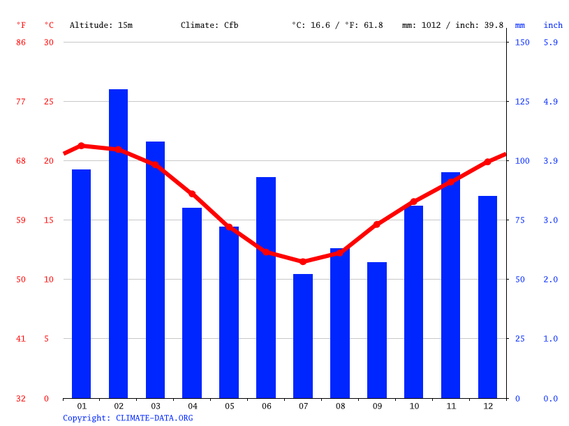 Climate graph // Weather by Month, Kiama