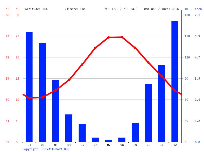 Chania Climate Average Temperature Weather By Month