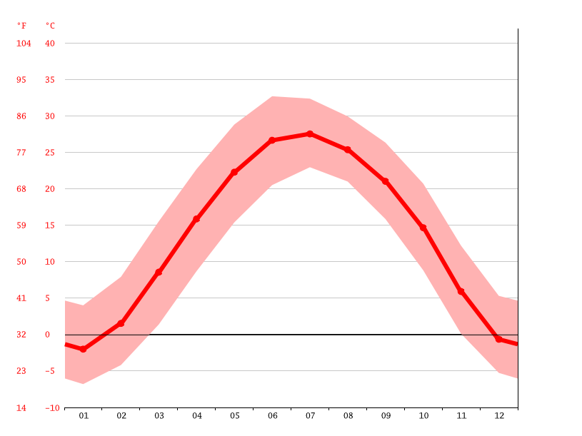 Temperature graph, Loudi Town