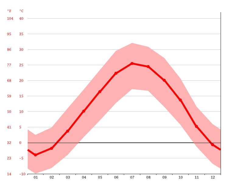 average temperature, Nafech