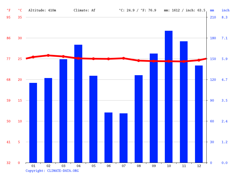 Climate graph // Weather by Month, Bondo