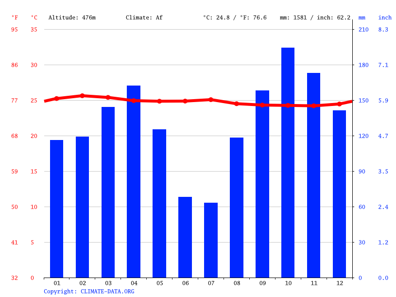 Climate graph // Weather by Month, Moma