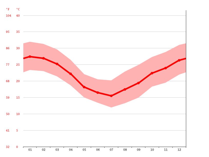 average temperature, Paso de Patria