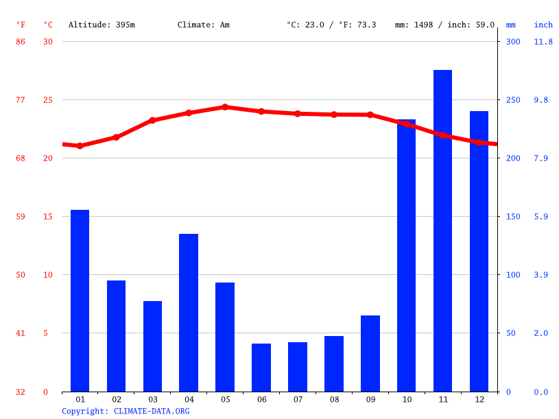 Climate graph // Weather by Month, Rattota