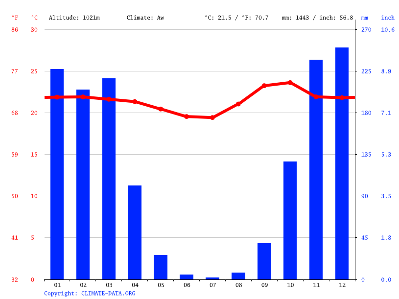 Climate graph // Weather by Month, Candangolândia