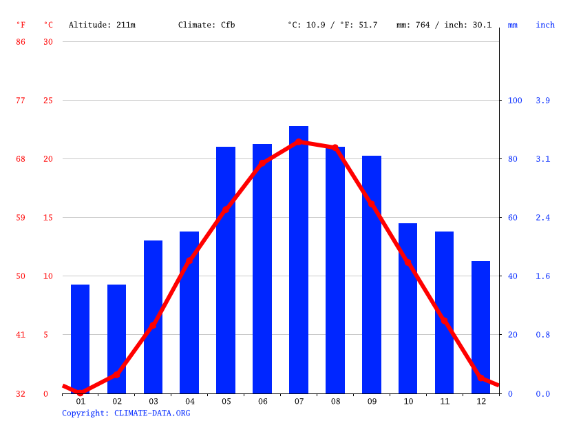 Climate graph // Weather by Month, Sopron