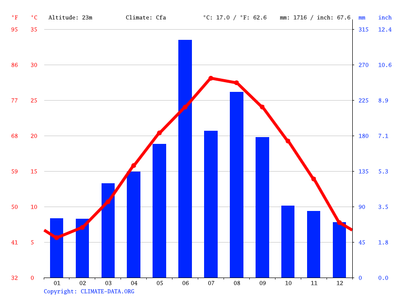 Climate graph // Weather by Month, Chunhu