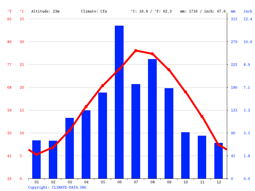 Climate graph // Weather by Month, Shangtian
