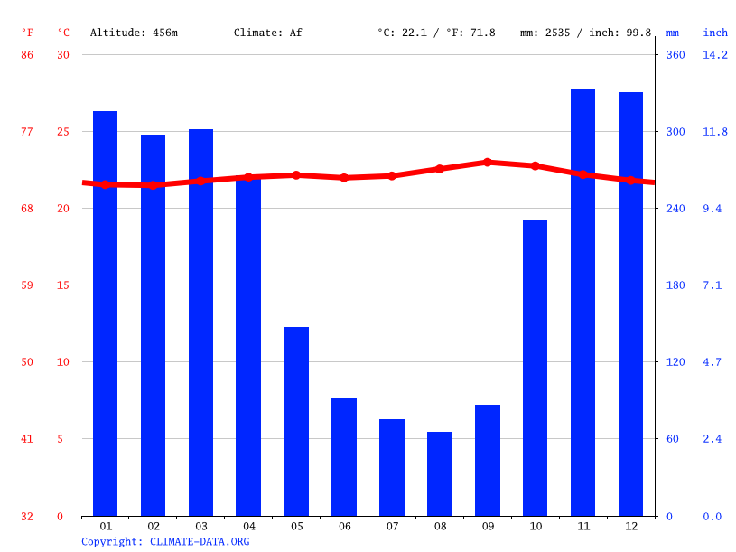 Climate graph // Weather by Month, Cianjur
