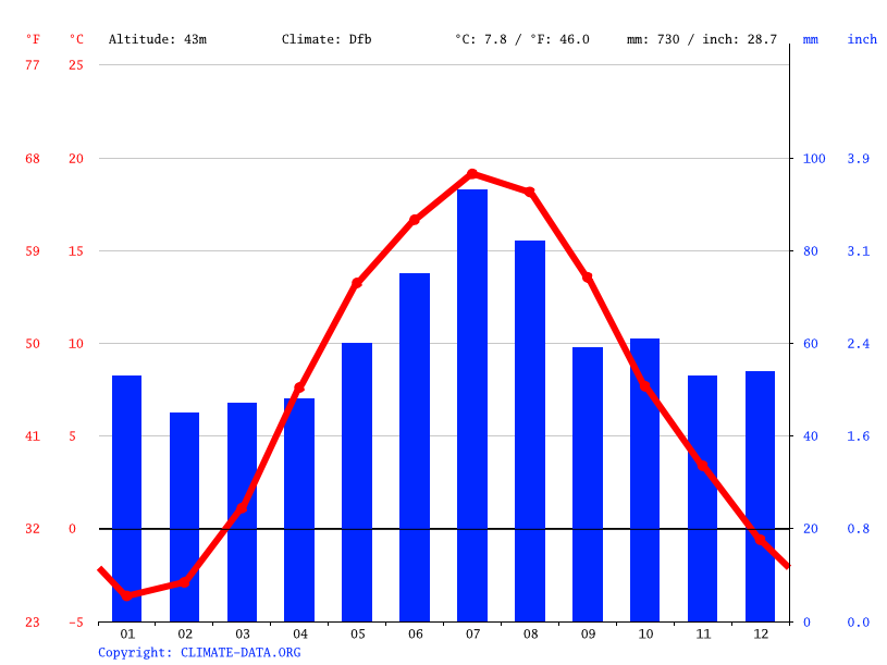 Climate graph // Weather by Month, Jonava