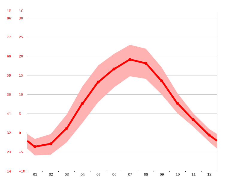 average temperature, Jonava