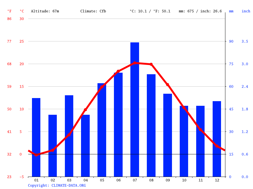 Climate graph // Weather by Month, Nowa Sól