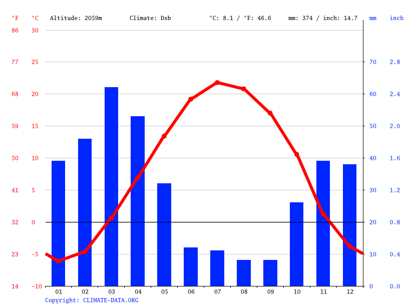 Climate graph // Weather by Month, Abe Ali