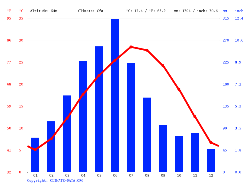 Climate graph // Weather by Month, Gongtian