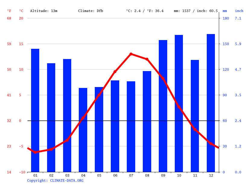 Climate graph // Weather by Month, Bodø