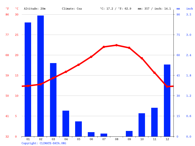Climate graph // Weather by Month, Lawndale
