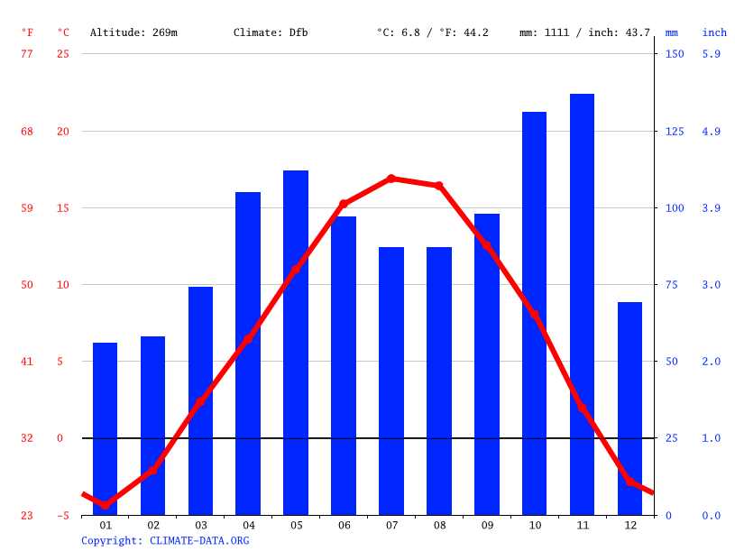 Climate graph // Weather by Month, Lana