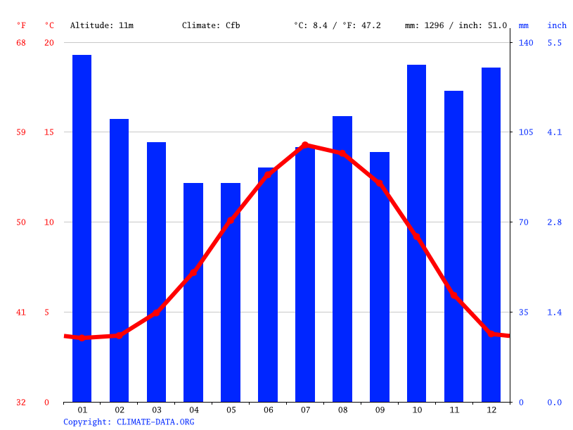 Climate graph // Weather by Month, Paisley