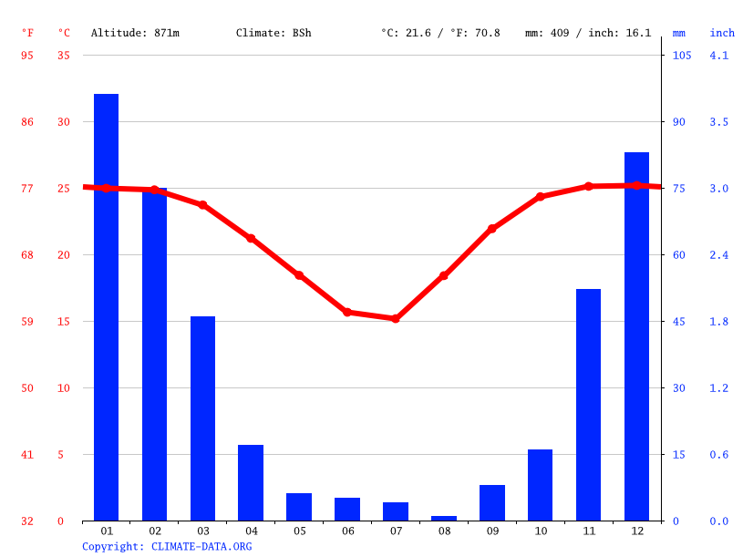 Climate graph // Weather by Month, Selebi Pikwe