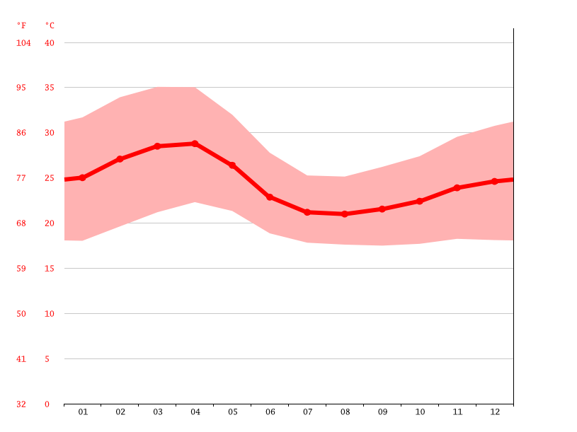 Temperature graph, Pawi