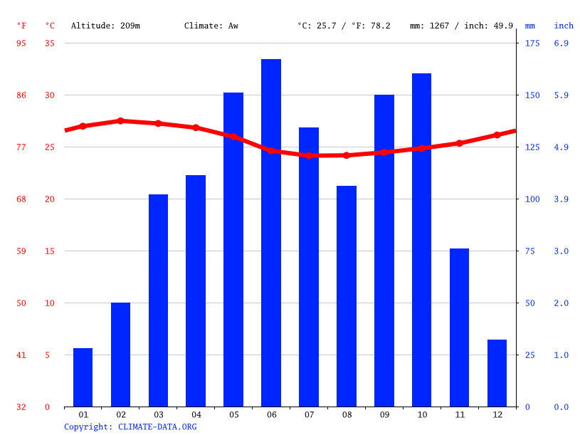 Climate graph // Weather by Month, Obuasi