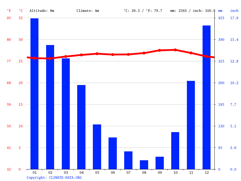 Climate graph // Weather by Month, Jepara