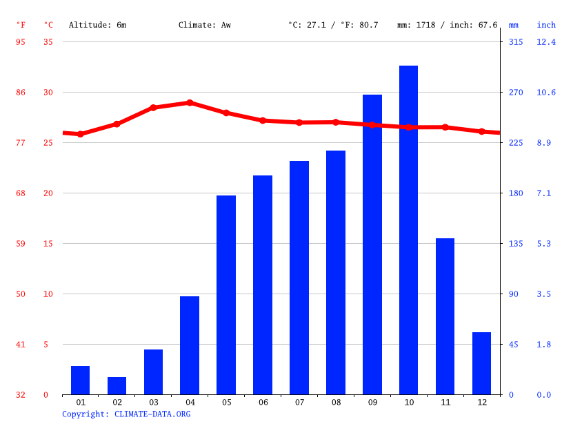 Climate graph // Weather by Month, Bình Hòa