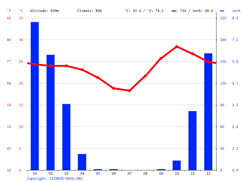 Climate graph // Weather by Month, Lisikili