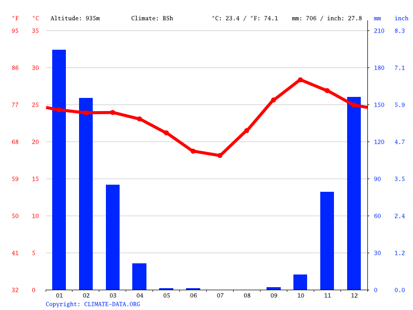 Climate graph // Weather by Month, Luhonono