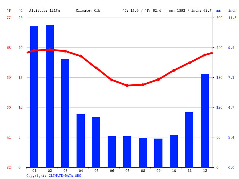 Climate graph // Weather by Month, Cilaos