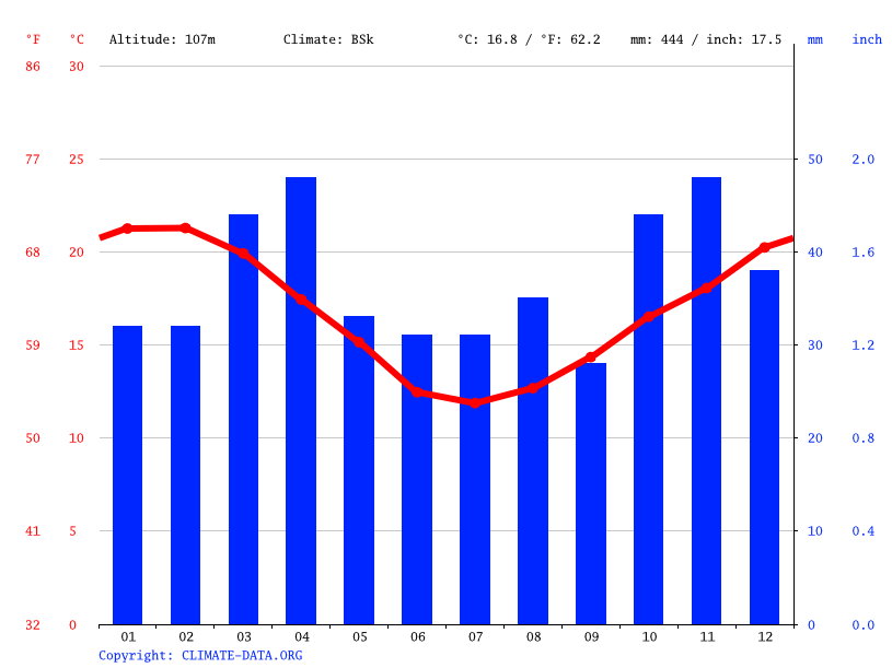 Climate graph // Weather by Month, Heidelberg